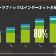 グラフをアニメ化